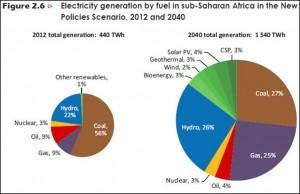 mercato energetico africano